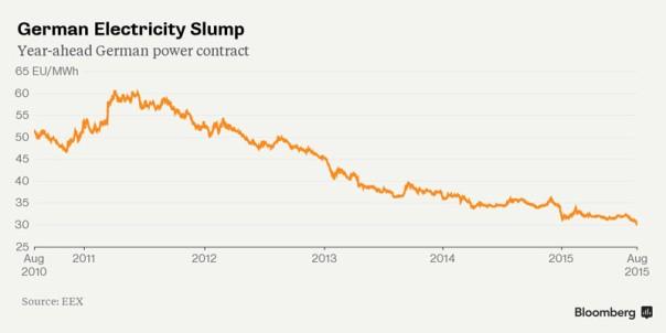 Descenso Precio Electricidad Alemania