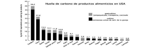 Huella Carbono Alimentos USA